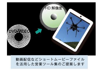 高画質動画ファイル